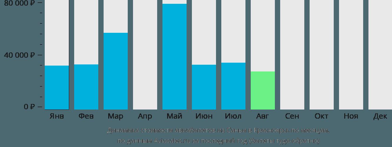 Динамика стоимости авиабилетов из Саньи в Красноярск по месяцам