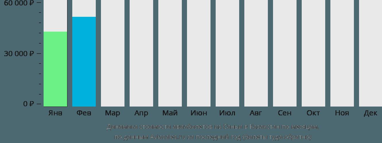 Динамика стоимости авиабилетов из Санья в Казахстан по месяцам