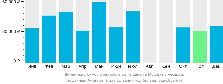 Динамика стоимости авиабилетов из Саньи в Москву по месяцам
