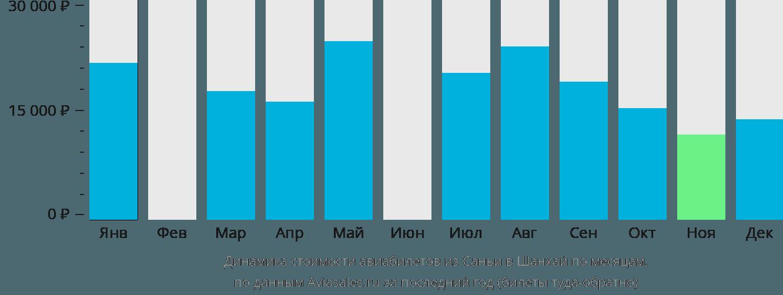 Динамика стоимости авиабилетов из Саньи в Шанхай по месяцам