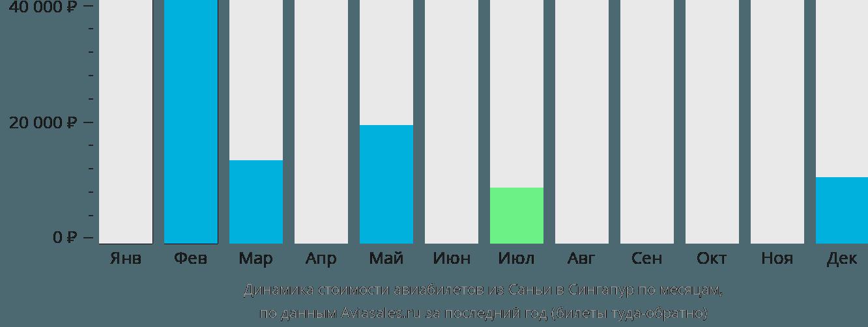 Динамика стоимости авиабилетов из Саньи в Сингапур по месяцам