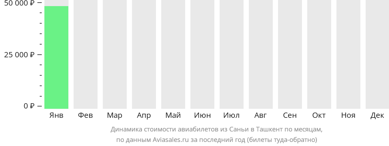 Динамика стоимости авиабилетов из Саньи в Ташкент по месяцам