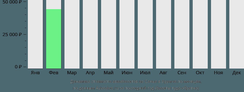 Динамика стоимости авиабилетов из Саньи в Урумчи по месяцам