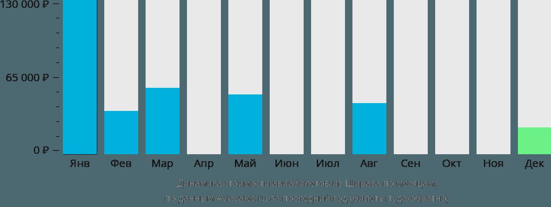 Динамика стоимости авиабилетов из Шираза по месяцам