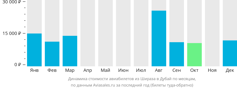 Динамика стоимости авиабилетов из Шираза в Дубай по месяцам