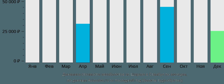 Динамика стоимости авиабилетов из Шираза в Стамбул по месяцам