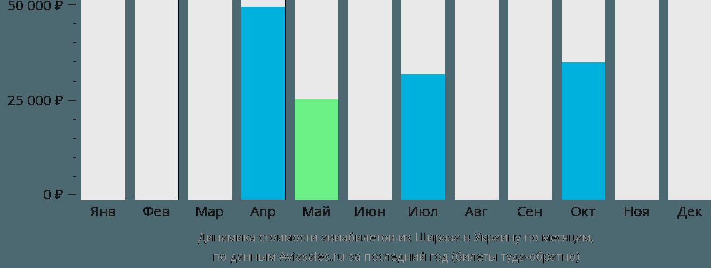 Динамика стоимости авиабилетов из Шираза в Украину по месяцам