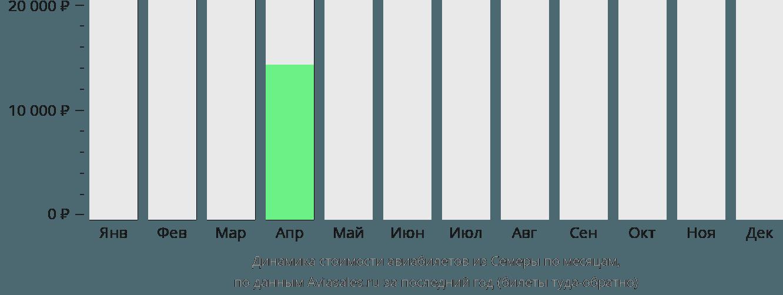 Динамика стоимости авиабилетов из Семеры по месяцам