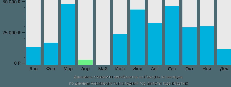 Динамика стоимости авиабилетов из Самсуна по месяцам