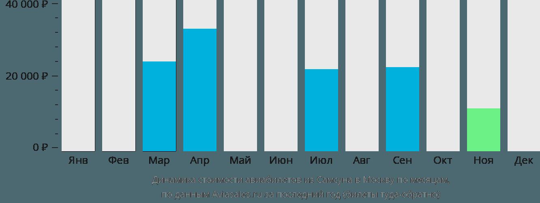 Динамика стоимости авиабилетов из Самсуна в Москву по месяцам