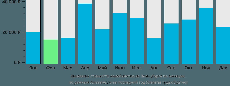 Динамика стоимости авиабилетов из Зальцбурга по месяцам