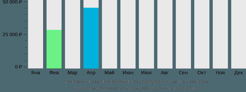 Динамика стоимости авиабилетов из Зальцбурга в Алматы по месяцам