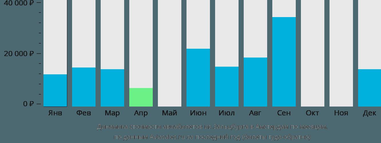 Динамика стоимости авиабилетов из Зальцбурга в Амстердам по месяцам