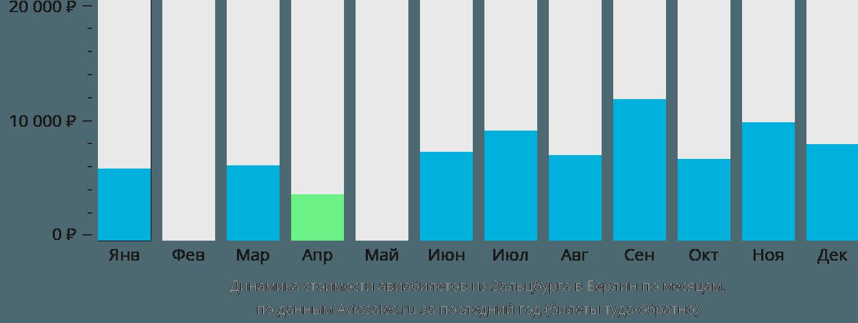 Динамика стоимости авиабилетов из Зальцбурга в Берлин по месяцам