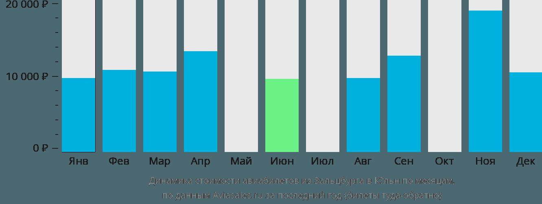 Динамика стоимости авиабилетов из Зальцбурга в Кёльн по месяцам