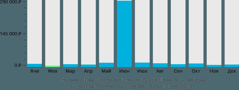 Динамика стоимости авиабилетов из Зальцбурга в Германию по месяцам