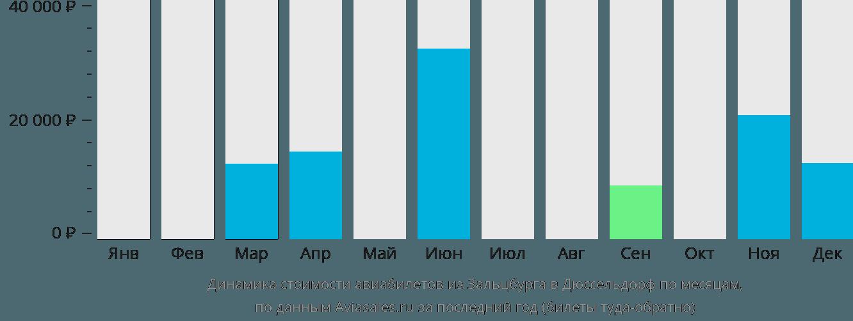 Динамика стоимости авиабилетов из Зальцбурга в Дюссельдорф по месяцам