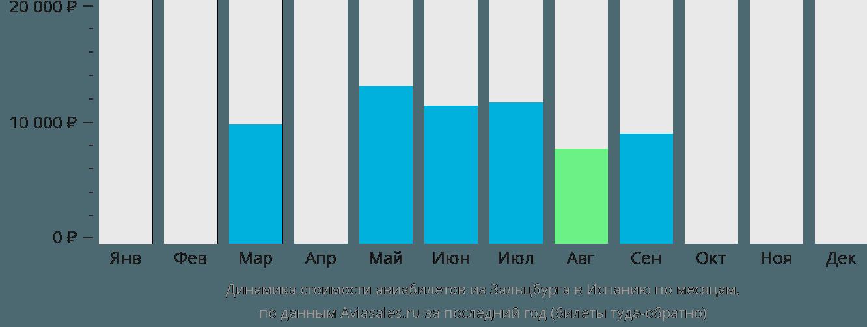 Динамика стоимости авиабилетов из Зальцбурга в Испанию по месяцам