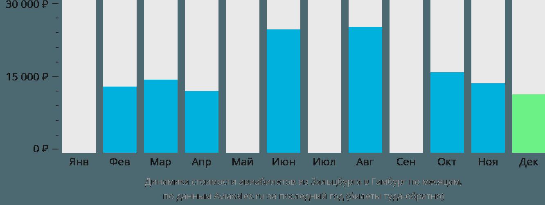 Динамика стоимости авиабилетов из Зальцбурга в Гамбург по месяцам
