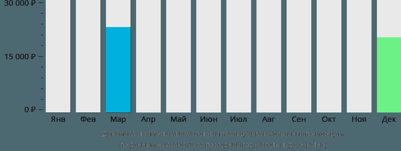 Динамика стоимости авиабилетов из Зальцбурга в Хельсинки по месяцам