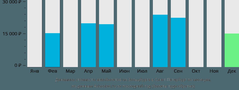 Динамика стоимости авиабилетов из Зальцбурга в Санкт-Петербург по месяцам
