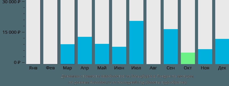 Динамика стоимости авиабилетов из Зальцбурга в Лондон по месяцам