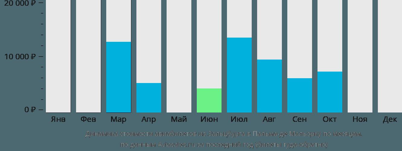 Динамика стоимости авиабилетов из Зальцбурга в Пальма-де-Майорку по месяцам