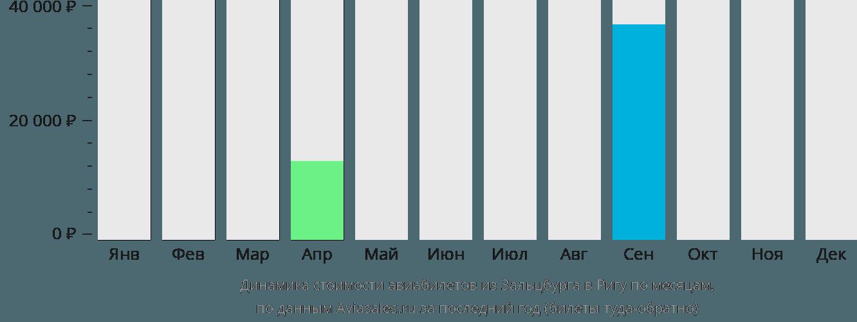 Динамика стоимости авиабилетов из Зальцбурга в Ригу по месяцам