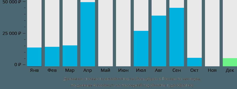 Динамика стоимости авиабилетов из Зальцбурга в Россию по месяцам