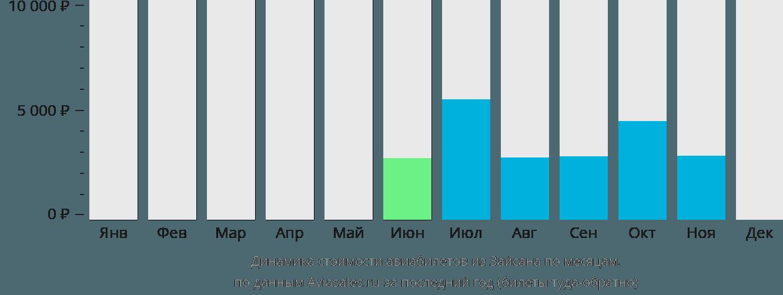 Динамика стоимости авиабилетов из Зайсана по месяцам