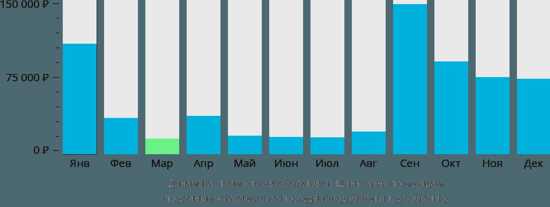 Динамика стоимости авиабилетов из Шэньчжэня по месяцам