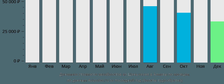Динамика стоимости авиабилетов из Шэньчжэня в Алматы по месяцам