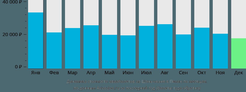 Динамика стоимости авиабилетов из Шэньчжэня в Пекин по месяцам