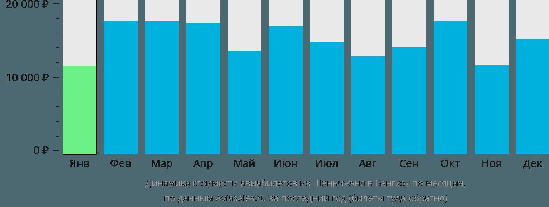 Динамика стоимости авиабилетов из Шэньчжэня в Бангкок по месяцам