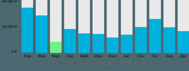 Динамика стоимости авиабилетов из Шэньчжэня в Китай по месяцам