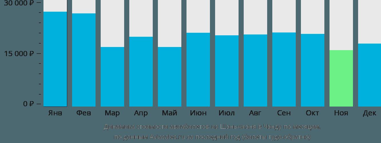 Динамика стоимости авиабилетов из Шэньчжэня в Чэнду по месяцам