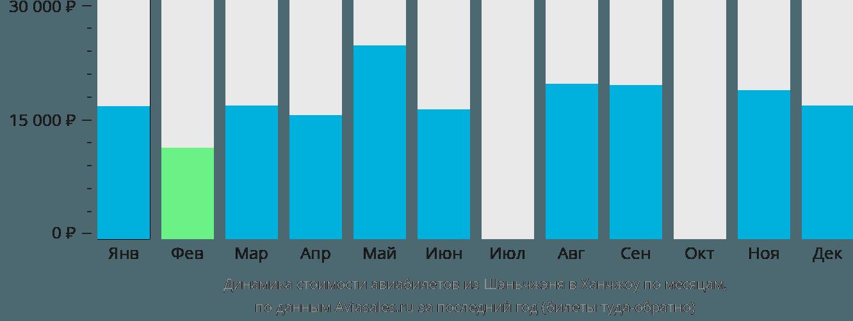 Динамика стоимости авиабилетов из Шэньчжэня в Ханчжоу по месяцам