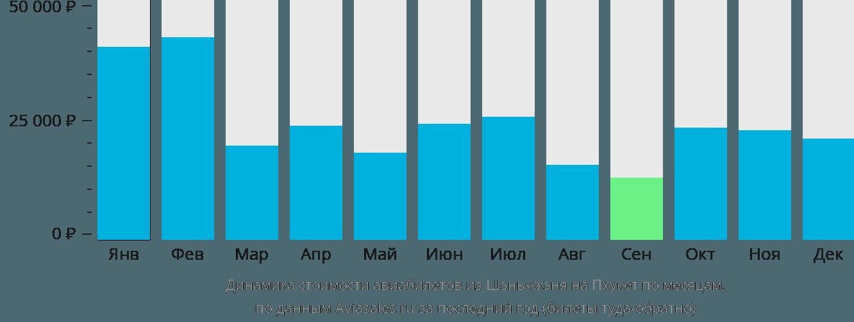 Динамика стоимости авиабилетов из Шэньчжэня на Пхукет по месяцам