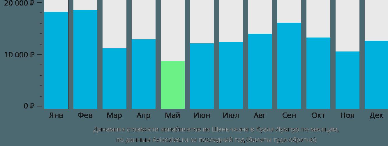Динамика стоимости авиабилетов из Шэньчжэня в Куала-Лумпур по месяцам