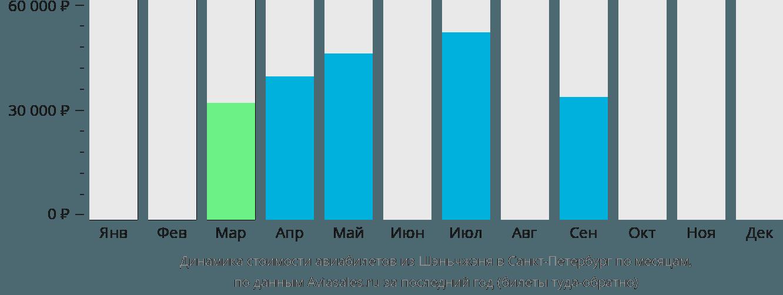 Динамика стоимости авиабилетов из Шэньчжэня в Санкт-Петербург по месяцам