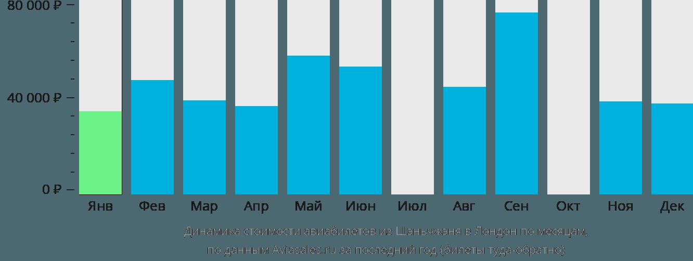Динамика стоимости авиабилетов из Шэньчжэня в Лондон по месяцам