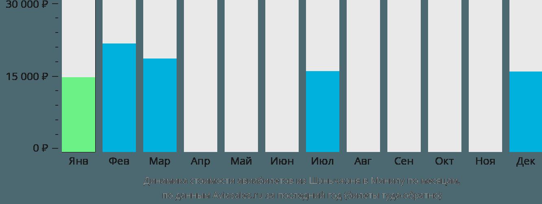 Динамика стоимости авиабилетов из Шэньчжэня в Манилу по месяцам