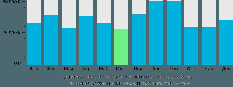 Динамика стоимости авиабилетов из Шэньчжэня в Москву по месяцам