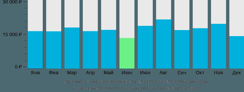 Динамика стоимости авиабилетов из Шэньчжэня в Шанхай по месяцам