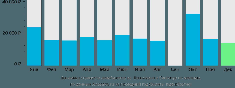Динамика стоимости авиабилетов из Шэньчжэня в Сингапур по месяцам