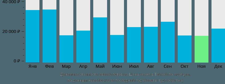 Динамика стоимости авиабилетов из Шэньчжэня в Тайбэй по месяцам