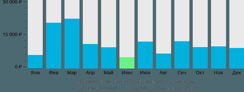 Динамика стоимости авиабилетов из Щецина по месяцам