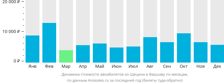 Динамика стоимости авиабилетов из Щецина в Варшаву по месяцам