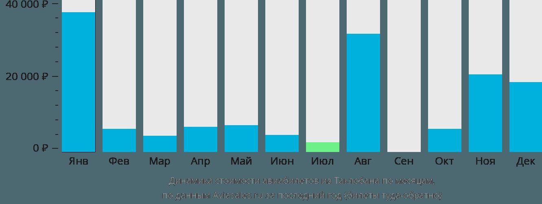 Динамика стоимости авиабилетов из Таклобана по месяцам