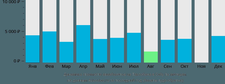 Динамика стоимости авиабилетов из Таклобана в Себу по месяцам